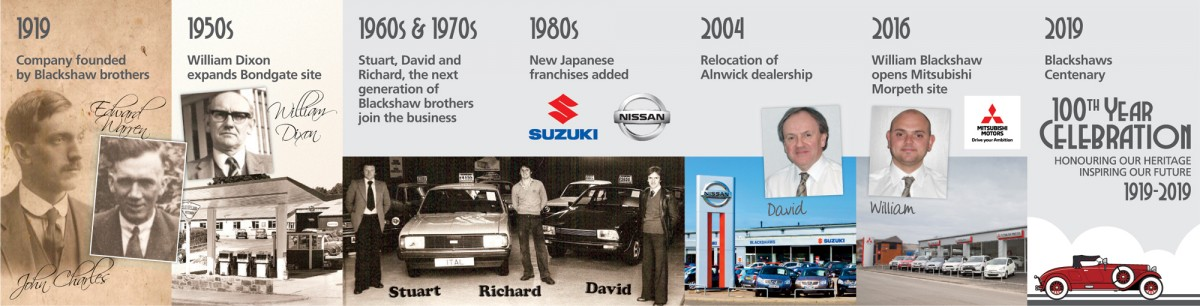 Blackshaws timeline